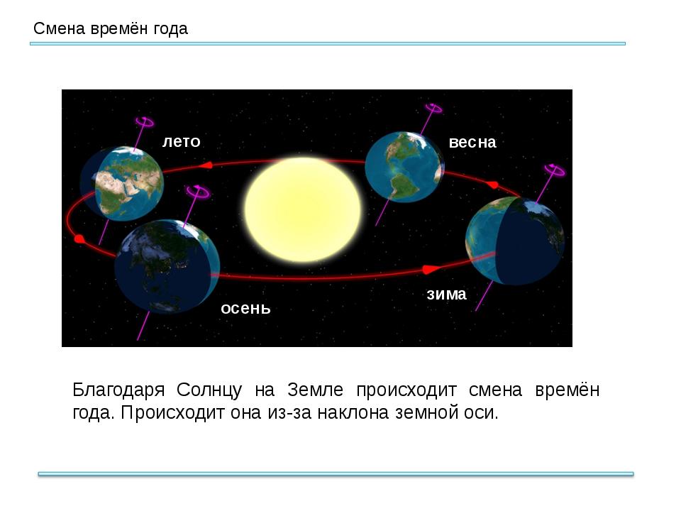 Смена времён года Благодаря Солнцу на Земле происходит смена времён года. Пр...