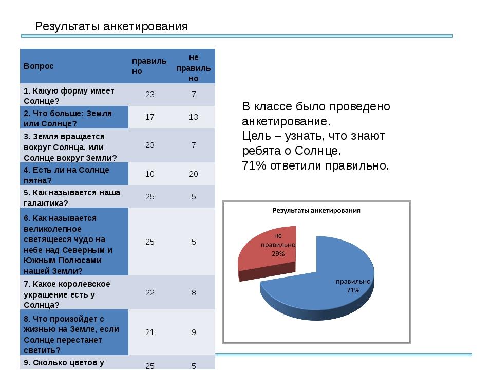 Результаты анкетирования В классе было проведено анкетирование. Цель – узнат...