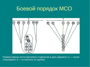 Боевой порядок МСО Развертывание мотострелкового отделения в цепь (вариант):