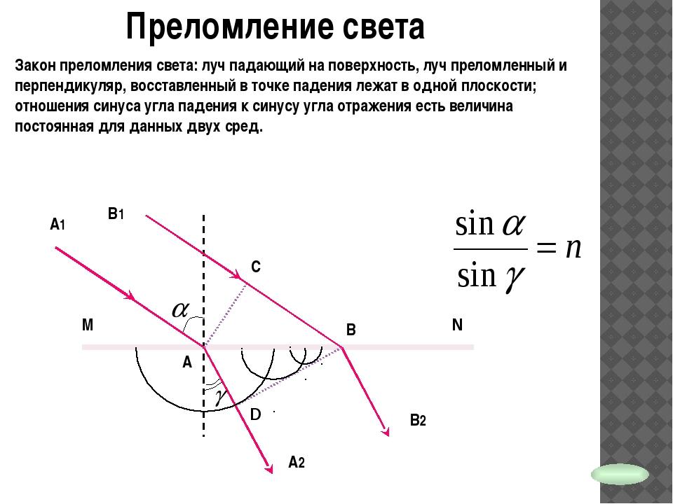 Преломление света - скорость света в среде 1 - скорость света в среде 2 А А2...