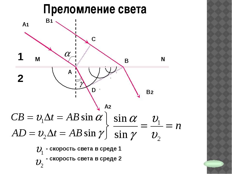Преломление света n1 – абсолютный показатель преломления среды 1 n2 – абсолют...