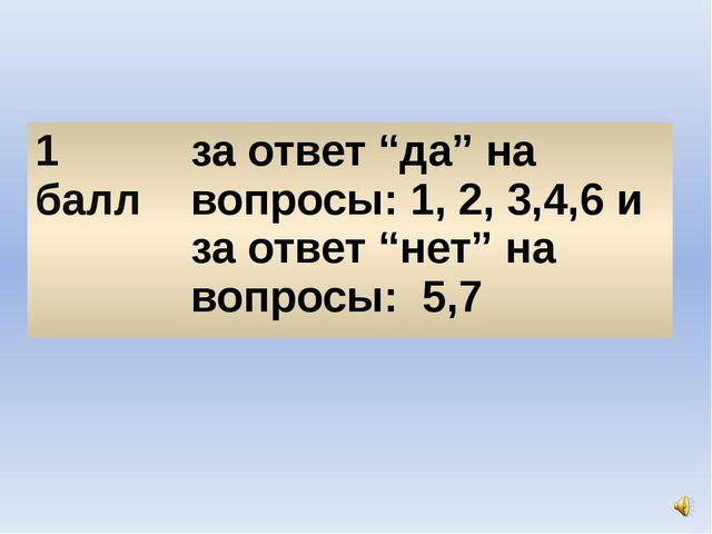 """1балл за ответ """"да"""" на вопросы: 1, 2, 3,4,6 и заответ """"нет"""" на вопросы: 5,7"""