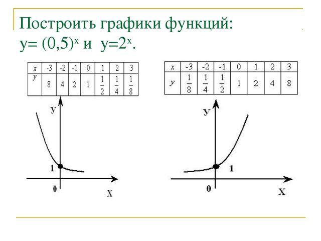 Построить графики функций: у= (0,5)х и у=2х.
