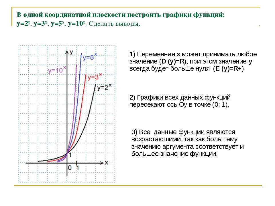 В одной координатной плоскости построить графики функций: y=2x, y=3x, y=5x,...