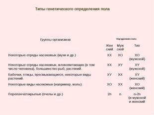 Типы генетического определения пола Группы организмов Определение пола Женски