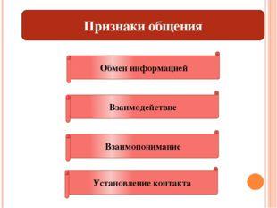 Признаки общения Обмен информацией Взаимодействие Взаимопонимание Установлени