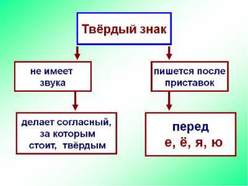 примеры слов с разделительным твердым знаком после приставок
