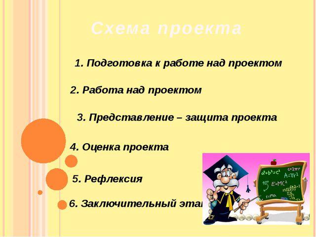 Схема проекта 1. Подготовка к работе над проектом 2. Работа над проектом 3. П...