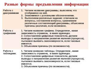 Разные формы предъявления информации Работа с диаграммамиЧитаем название диа