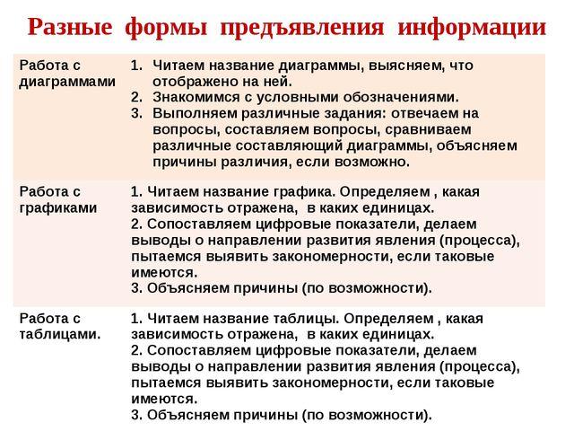 Разные формы предъявления информации Работа с диаграммамиЧитаем название диа...