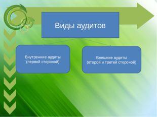 Виды аудитов Внутренние аудиты (первой стороной) Внешние аудиты (второй и тре