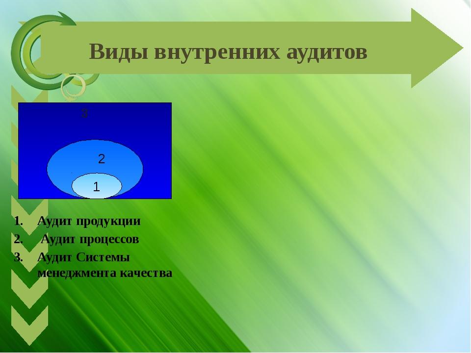Виды внутренних аудитов 3 2 1      Аудит продукции Аудит процессов Аудит...