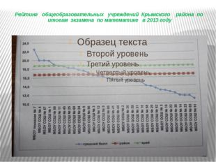 Рейтинг общеобразовательных учреждений Крымского района по итогам экзамена п