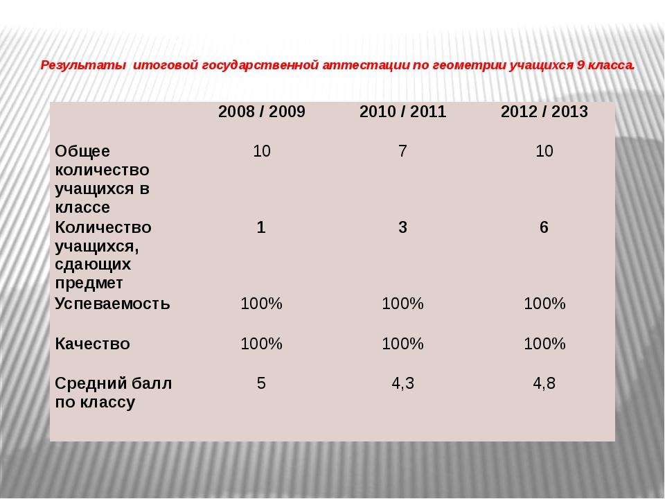 Результаты итоговой государственной аттестации по геометрии учащихся 9 класса...