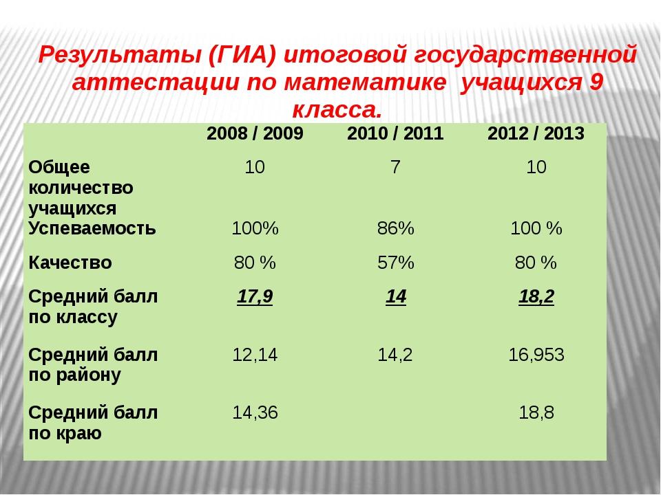 Результаты (ГИА) итоговой государственной аттестации по математике учащихся 9...