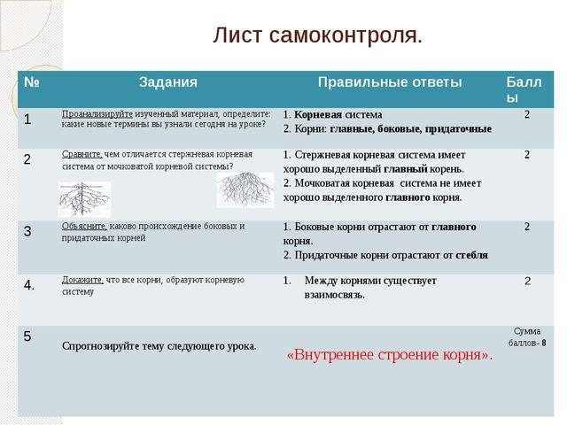 Лист самоконтроля. № Задания Правильные ответы Баллы 1 Проанализируйтеизученн...