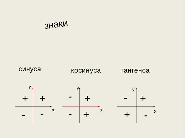 знаки синуса косинуса тангенса + + - х у х у х у - + + + + - - - -