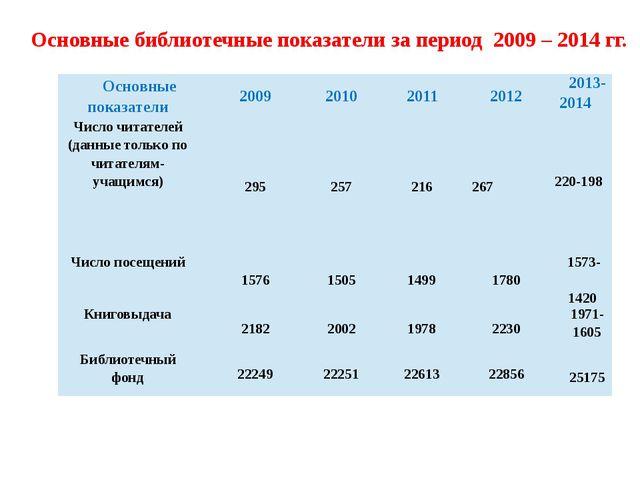 Основные библиотечные показатели за период 2009 – 2014 гг. Основные показател...
