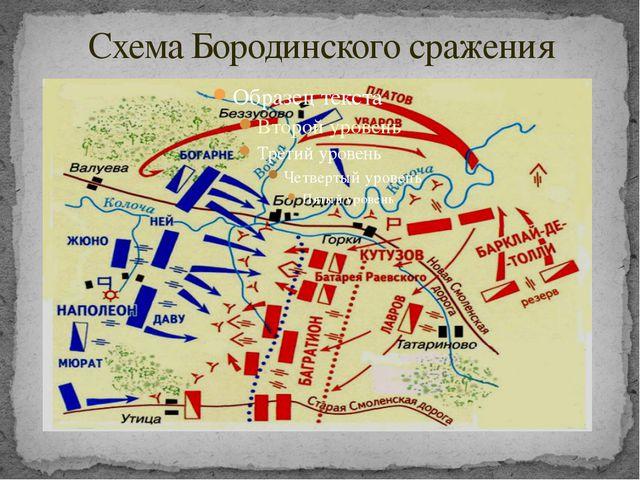 Схема Бородинского сражения