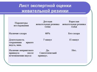 Лист экспертной оценки жевательной резинки Параметры исследованияДетская жев