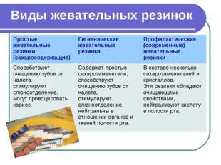 Виды жевательных резинок Простые жевательные резинки (сахаросодержащие)Гигие