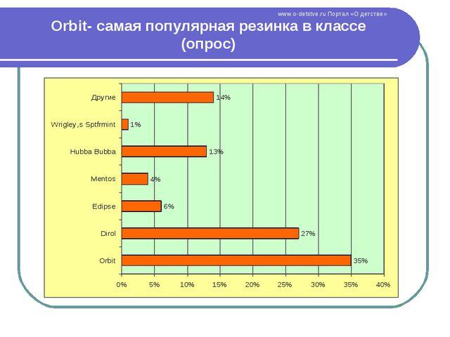 Orbit- самая популярная резинка в классе (опрос) www.o-detstve.ru Портал «О д...