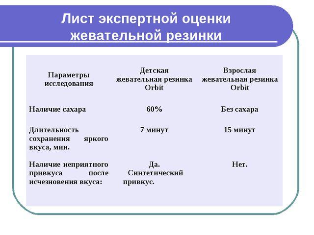 Лист экспертной оценки жевательной резинки Параметры исследованияДетская жев...