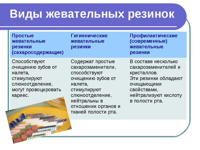 Виды жевательных резинок Простые жевательные резинки (сахаросодержащие)Гигие...