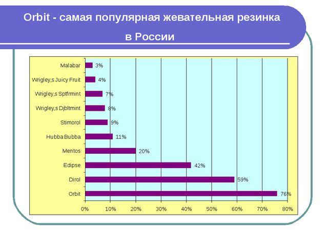 Orbit - самая популярная жевательная резинка в России