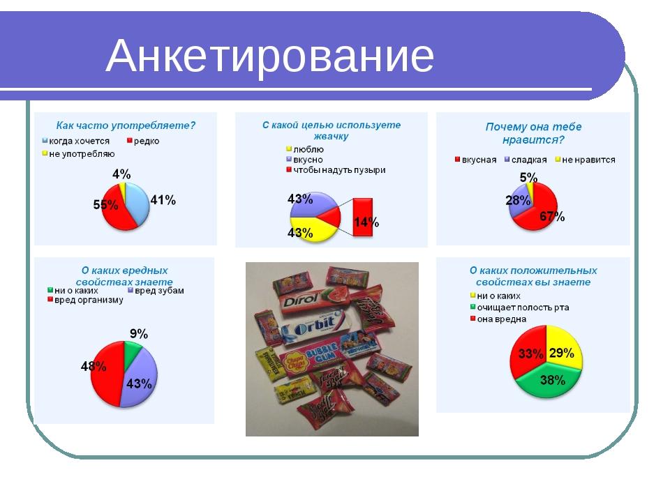 Анкетирование Анкетирование