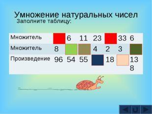Умножение натуральных чисел Заполните таблицу: Множитель12611239336 Мн
