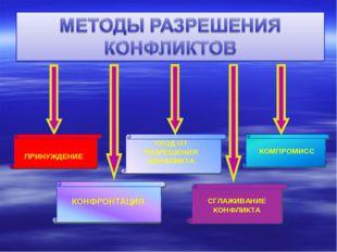 ПРИНУЖДЕНИЕ КОНФРОНТАЦИЯ УХОД ОТ РАЗРЕШЕНИЯ КОНФЛИКТА КОМПРОМИСС СГЛАЖИВАНИЕ