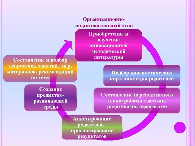 Организационно- подготовительный этап