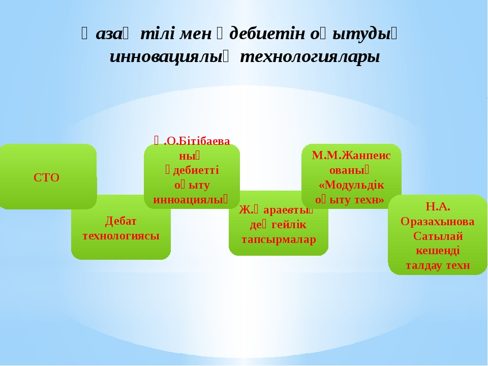 Қазақ тілі мен әдебиетін оқытудың инновациялық технологиялары Дебат технологи...