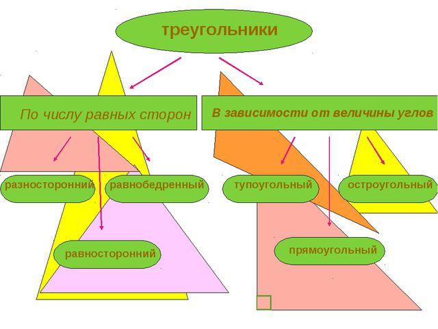 треугольники По числу равных сторон В зависимости от величины углов разностор...