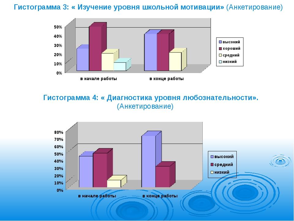 Гистограмма 3: « Изучение уровня школьной мотивации» (Анкетирование) Гистогра...