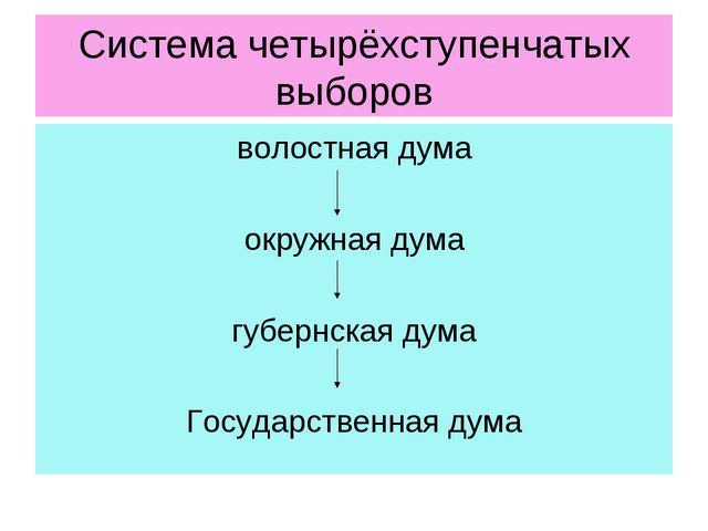 Система четырёхступенчатых выборов волостнаядума окружнаядума губернскаяду...