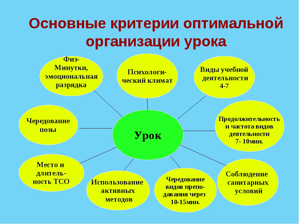 Основные критерии оптимальной организации урока