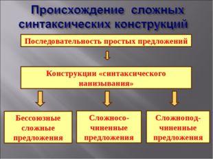 Последовательность простых предложений Конструкции «синтаксического нанизыван