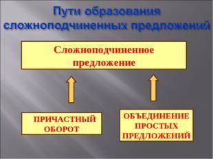 ОБЪЕДИНЕНИЕ ПРОСТЫХ ПРЕДЛОЖЕНИЙ Сложноподчиненное предложение 1 ПРИЧАСТНЫЙ ОБ