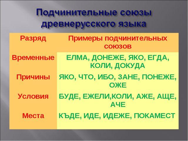 РазрядПримеры подчинительных союзов ВременныеЕЛМА, ДОНЕЖЕ, ЯКО, ЕГДА, КОЛИ,...