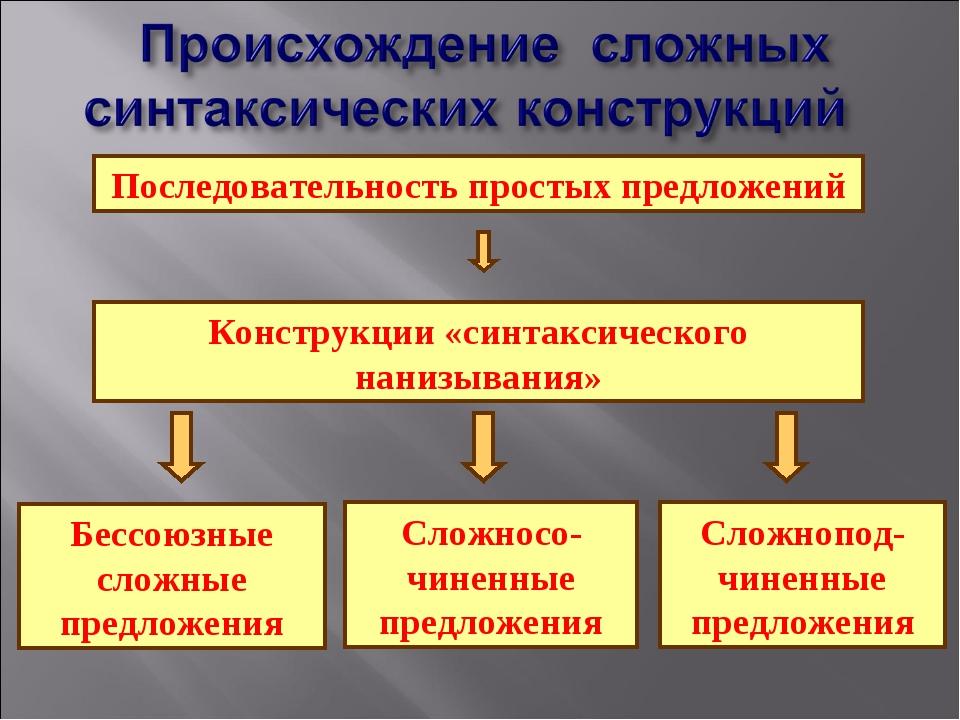 Последовательность простых предложений Конструкции «синтаксического нанизыван...