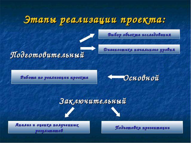 Этапы реализации проекта: Подготовительный Основной Заключительный Диагностик...