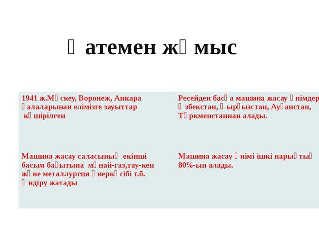 Қатемен жұмыс 1941 ж.Мәскеу,Воронеж, Анкара қалаларынан елімізге зауыттар көш...