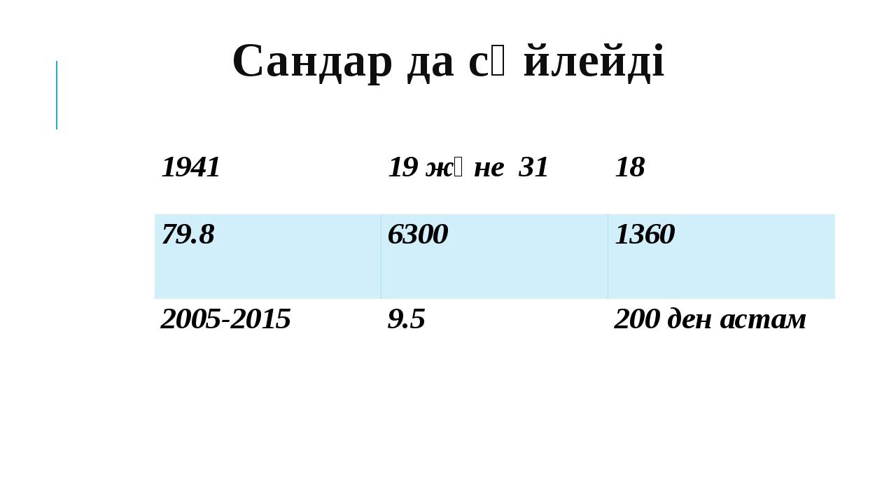 Сандар да сөйлейді 1941 19 және31 18 79.8 6300 1360 2005-2015 9.5 200денастам
