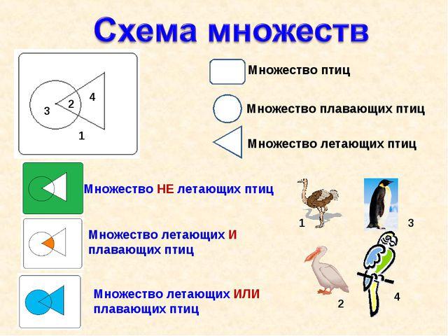 Множество птиц Множество плавающих птиц Множество летающих птиц Множество НЕ...