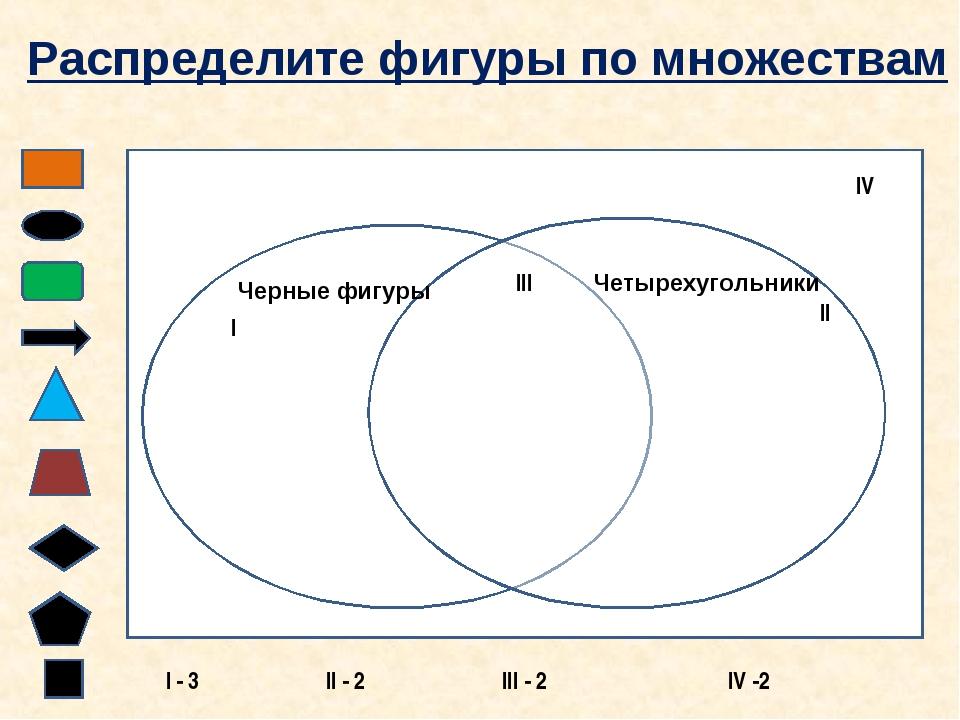 Черные фигуры Четырехугольники I II III IV Распределите фигуры по множествам...