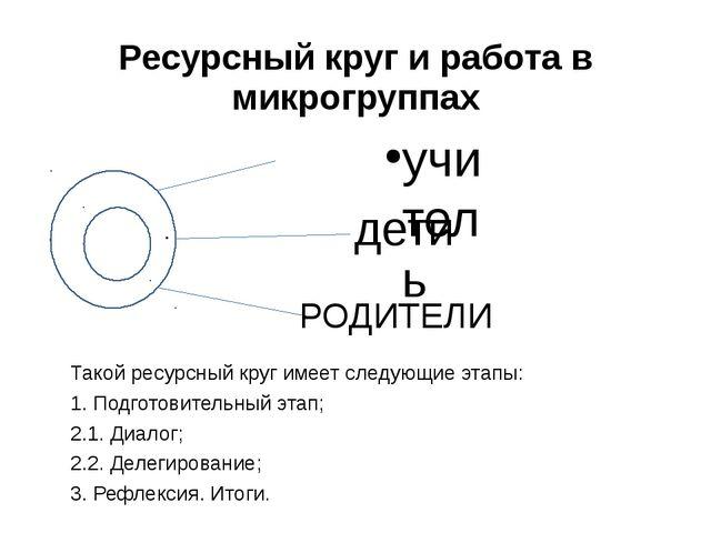 Ресурсный круг и работа в микрогруппах         Такой...