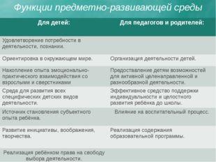 Функции предметно-развивающей среды Для детей: Для педагогов и родителей: Уд