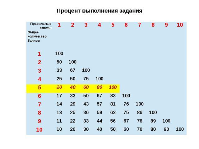 Процент выполнения задания Правильные ответы Общее количество баллов 1 2 3 4...